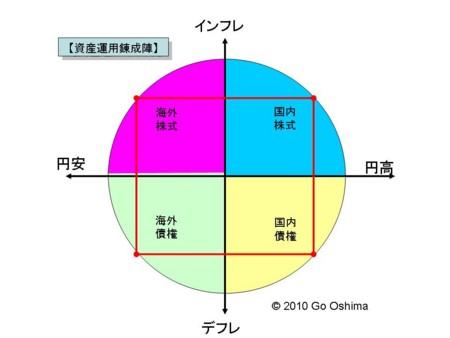 f:id:oshimago:20100217230355j:image